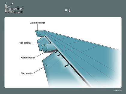 kimerius aircraft flaps y slats